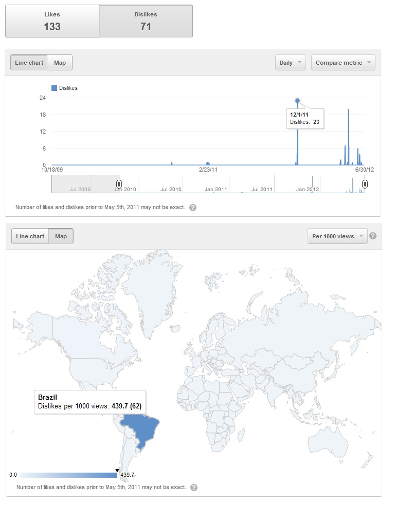 A chart showing how Brazilians really really hate my feet videos.