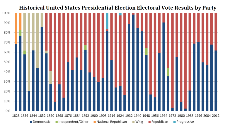 Historical United States Presidential Election Electoral Vote Results (in Percent) by Main Party Affiliations, 1828 - 2012
