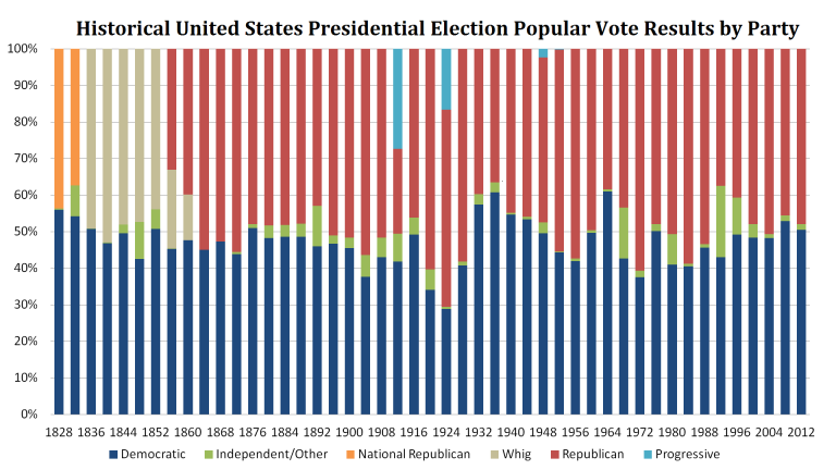 Historical United States Presidential Election Popular Vote Results (in Percent) by Main Party Affiliations, 1828 - 2012
